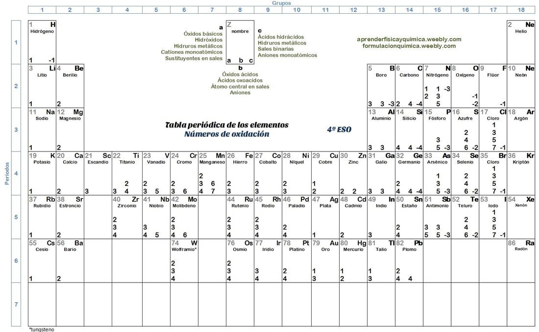 Tablas periodicas formulacin y nomenclatura qumica imagen urtaz Image collections